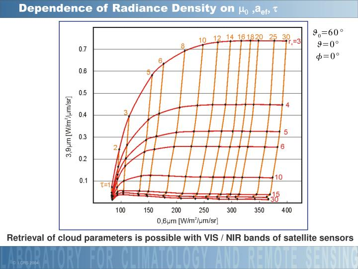 Dependence of Radiance Density on