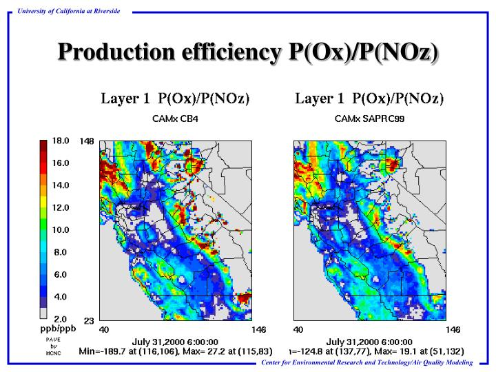 Production efficiency P(Ox)/P(NOz)