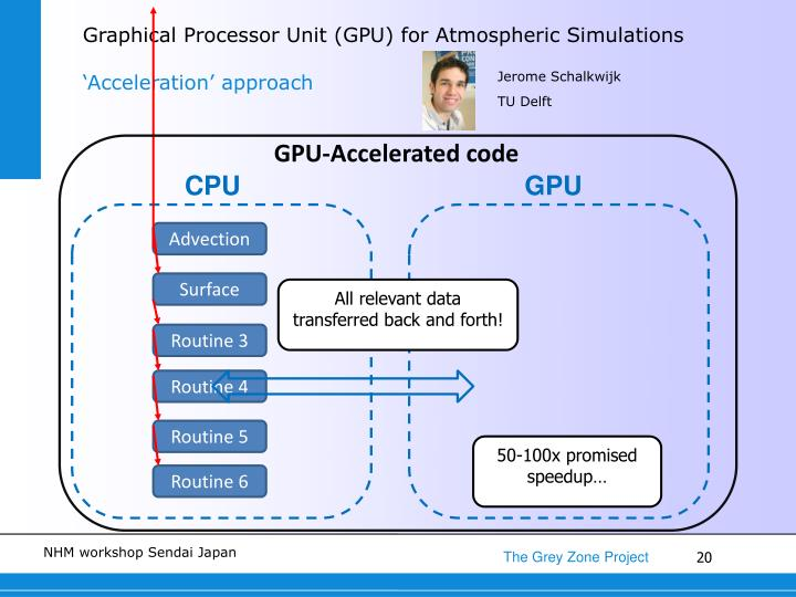 Graphical Processor Unit (GPU) for Atmospheric Simulations
