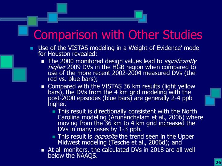 Comparison with Other Studies