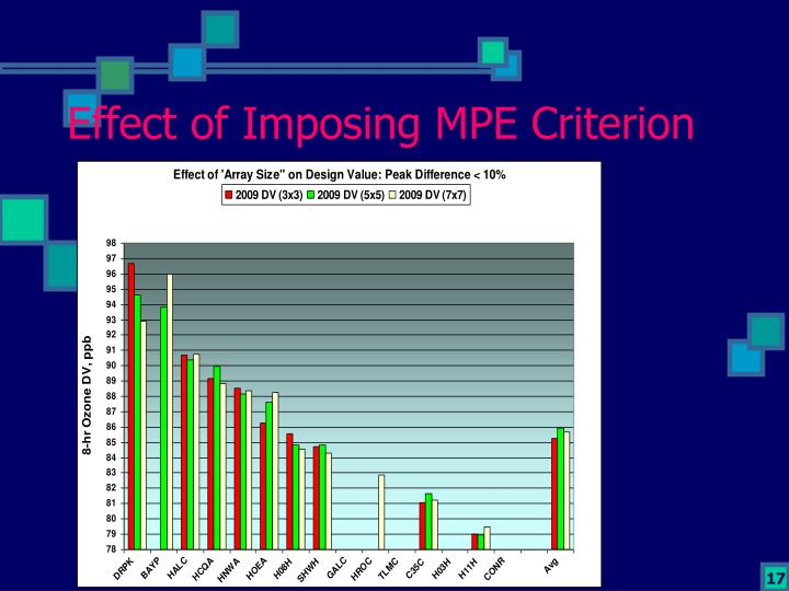 Effect of Imposing MPE Criterion