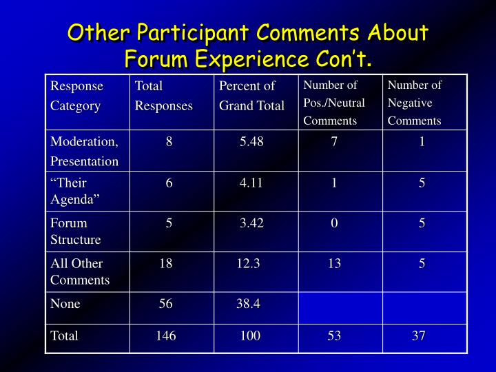 Other Participant Comments About Forum Experience Con't