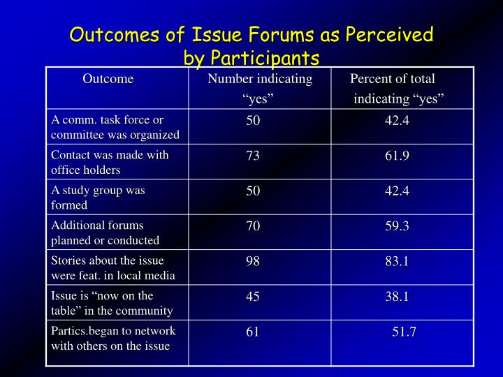 Outcomes of Issue Forums as Perceived