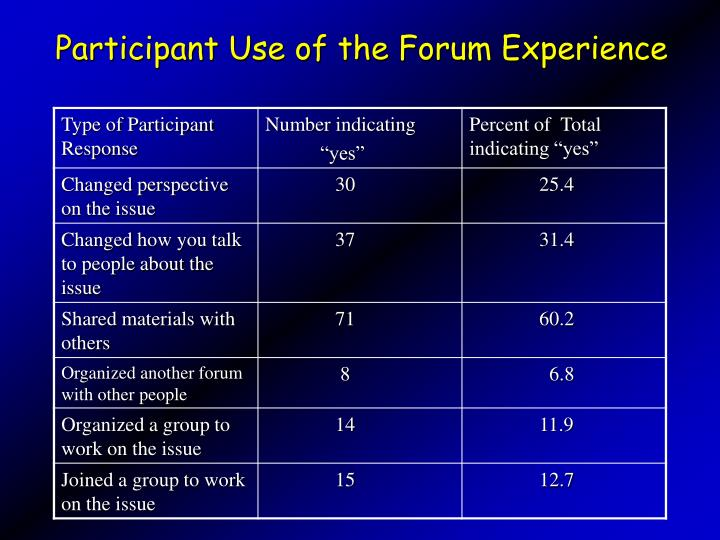 Participant Use of the Forum Experience