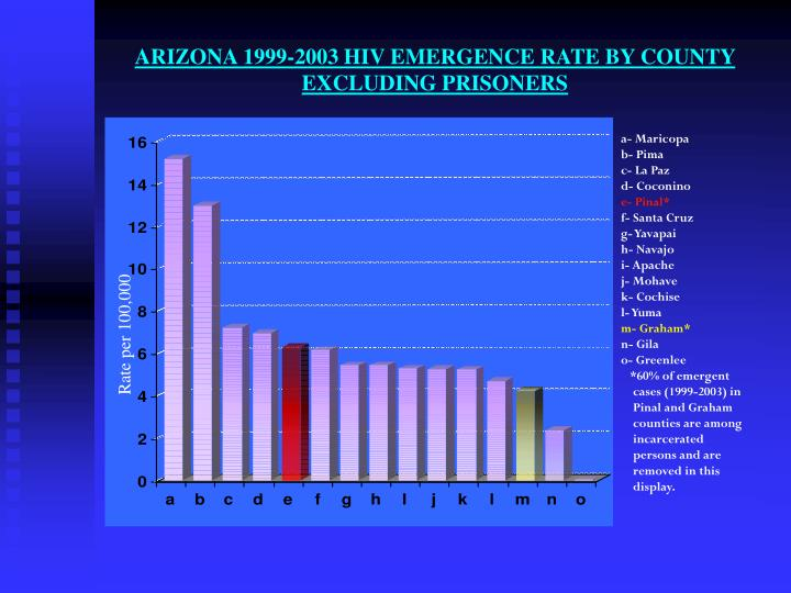 Arizona 1999 2003 hiv emergence rate by county excluding prisoners