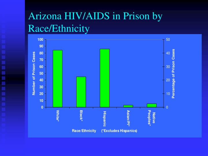 Arizona HIV/AIDS in Prison by Race/Ethnicity