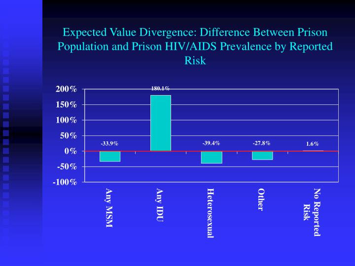 Expected Value Divergence: Difference Between Prison Population and Prison HIV/AIDS Prevalence by Reported Risk