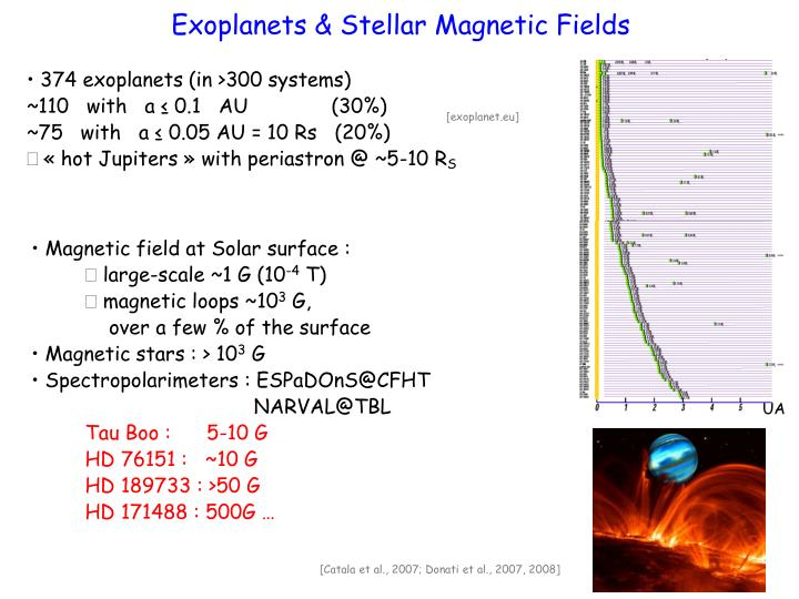 Magnetic field at Solar surface :