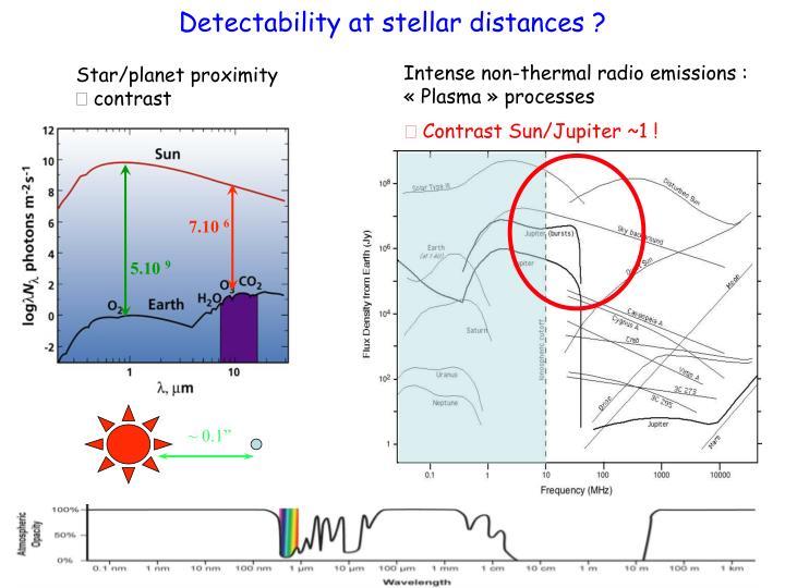 Intense non-thermal radio emissions :