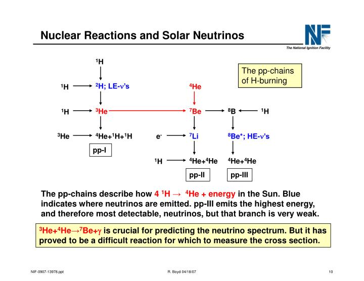 Nuclear Reactions and Solar Neutrinos
