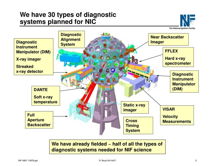 We have 30 types of diagnostic