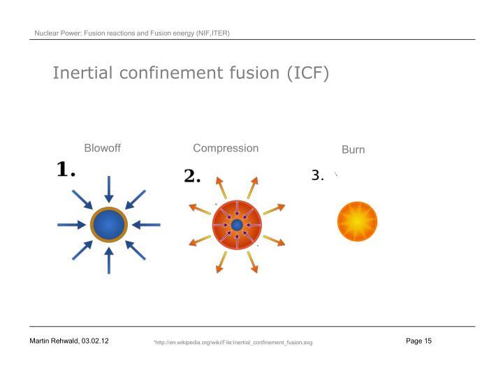 Inertial confinement fusion (ICF)