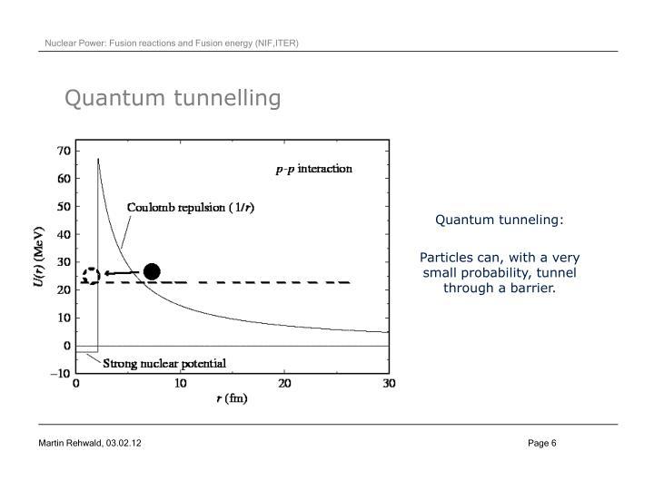 Quantum tunnelling