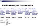 public genotype data growth1