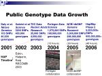 public genotype data growth2