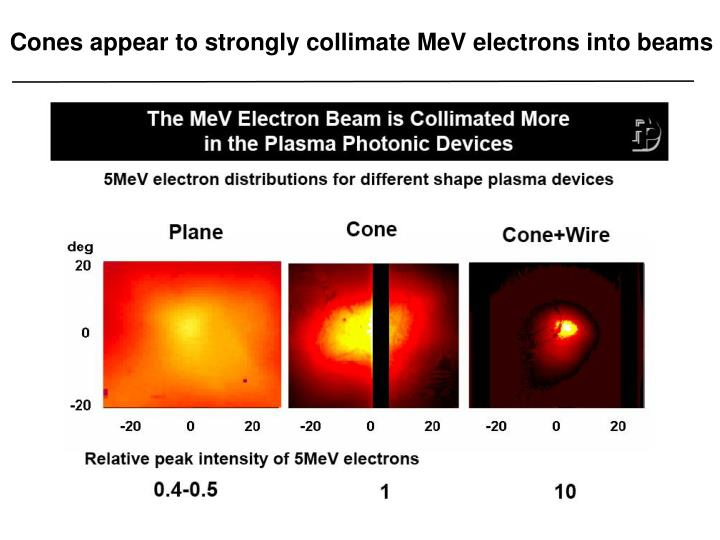 Cones appear to strongly collimate MeV electrons into beams