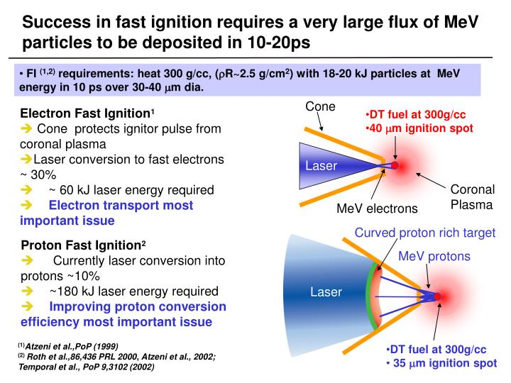Success in fast ignition requires a very large flux of MeV particles to be deposited in 10-20ps