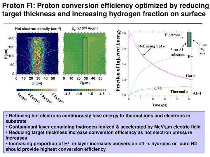 Proton FI: Proton conversion efficiency optimized by reducing target thickness and increasing hydrogen fraction on surface