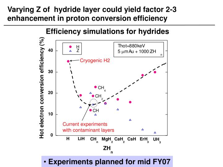 Varying Z of  hydride layer could yield factor 2-3 enhancement in proton conversion efficiency