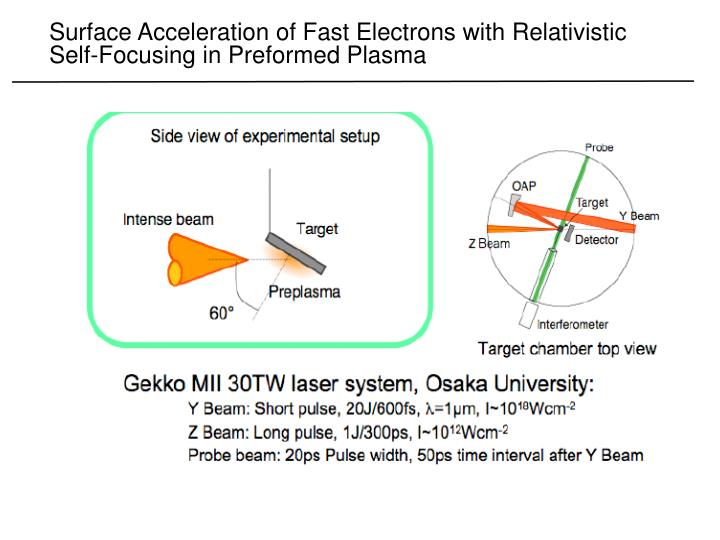 Surface Acceleration of Fast Electrons with Relativistic Self-Focusing in Preformed Plasma