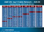 a e us top 5 cable network a25 54