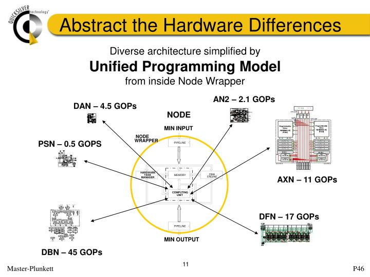 Abstract the Hardware Differences