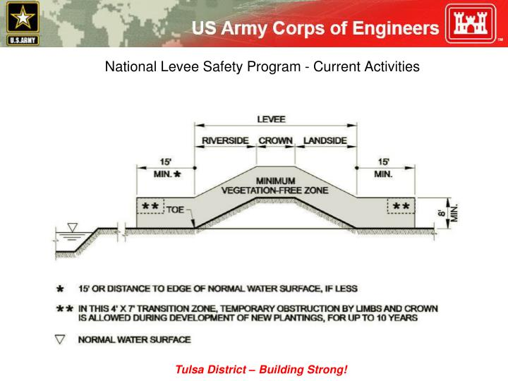 National Levee Safety Program - Current Activities