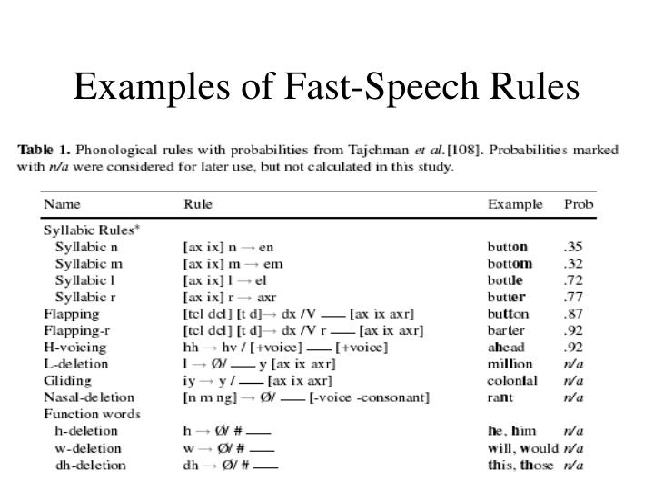 Examples of Fast-Speech Rules