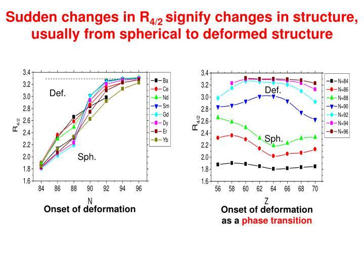 Sudden changes in R