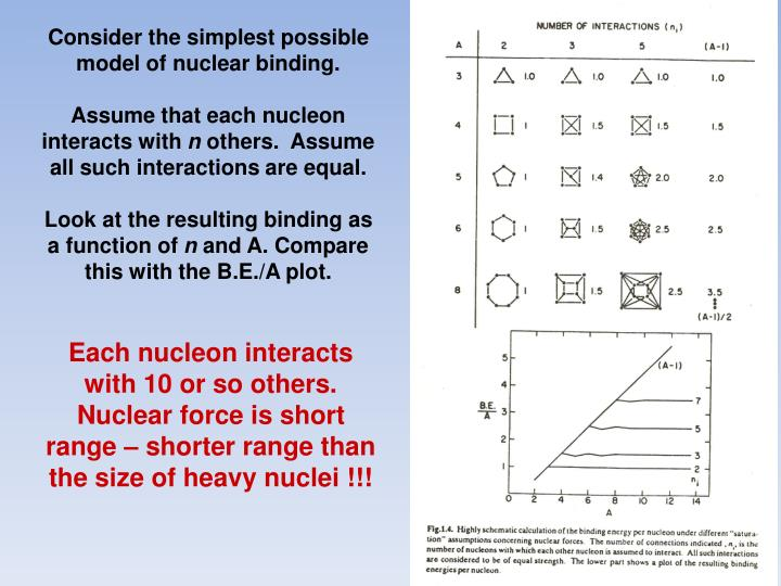 Consider the simplest possible model of nuclear binding.