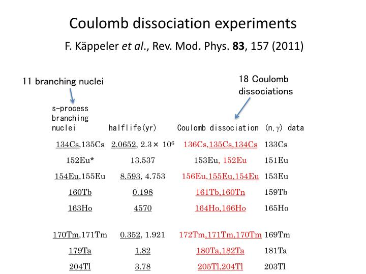 Coulomb dissociation experiments