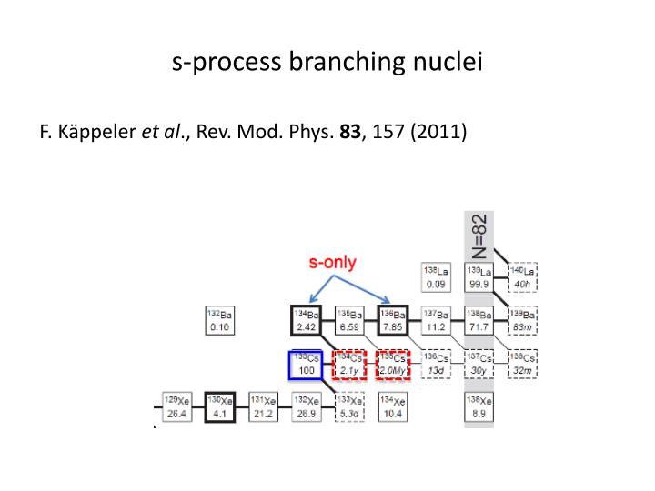 s-process branching nuclei
