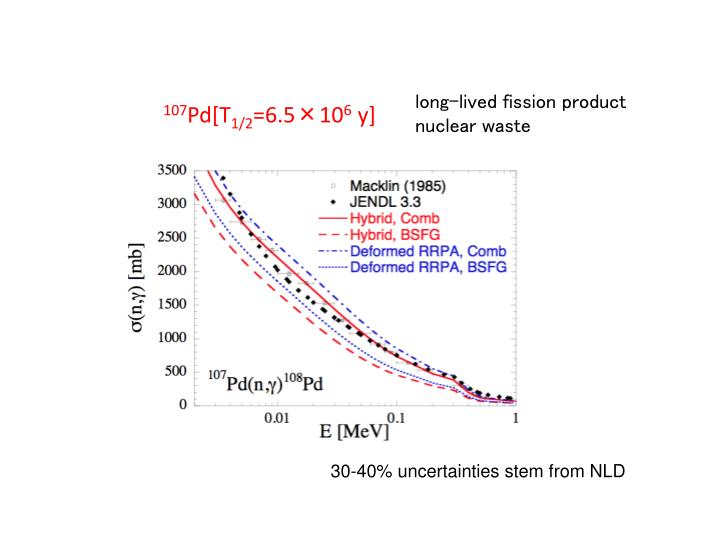 long-lived fission product