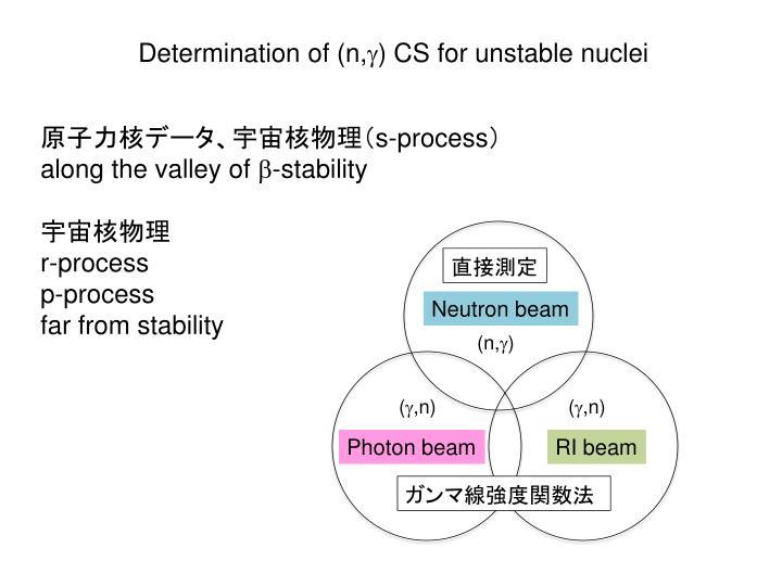 Determination of (n,