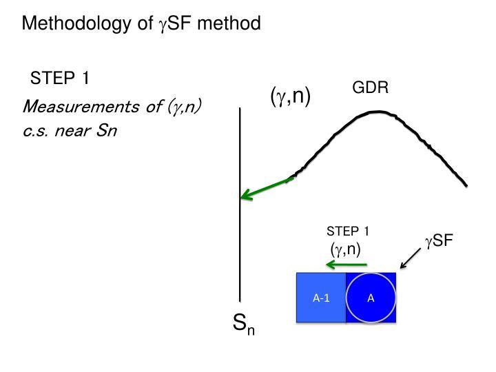 Methodology of