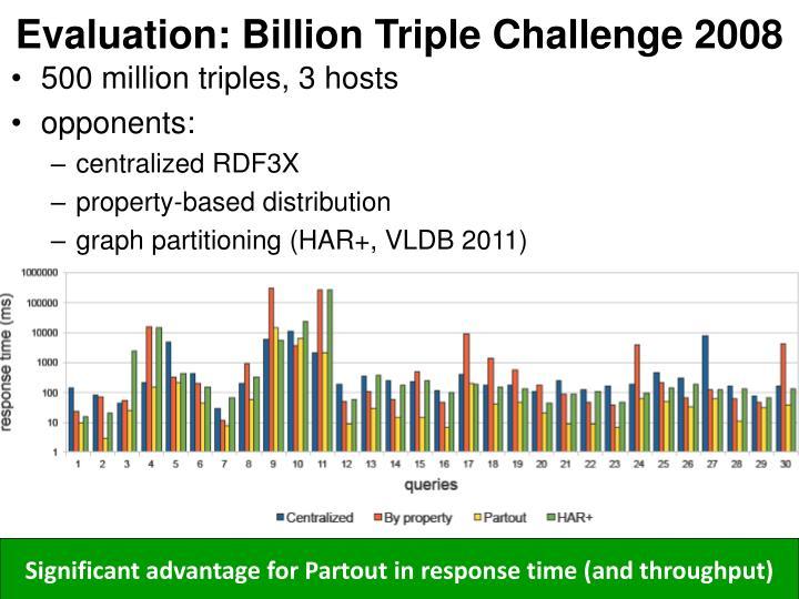 Evaluation: Billion Triple Challenge 2008