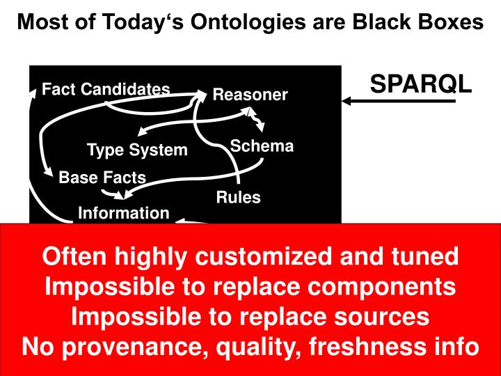 Most of Today's Ontologies are Black Boxes