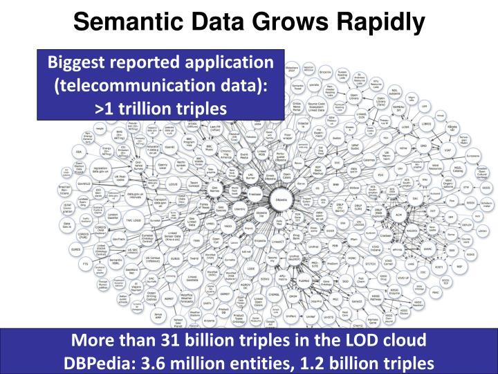 Semantic Data Grows Rapidly