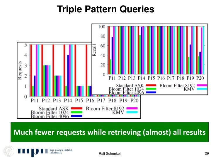 Triple Pattern Queries