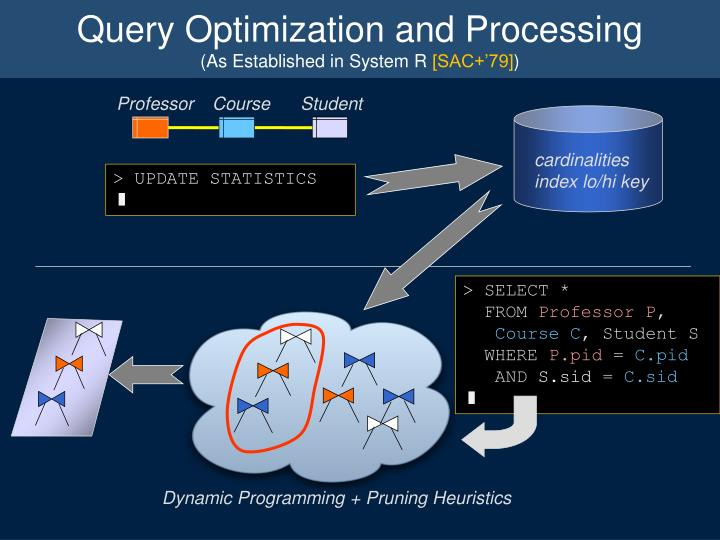 Query optimization and processing as established in system r sac 79