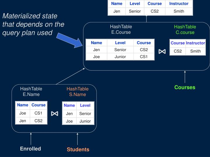 Materialized state that depends on the query plan used