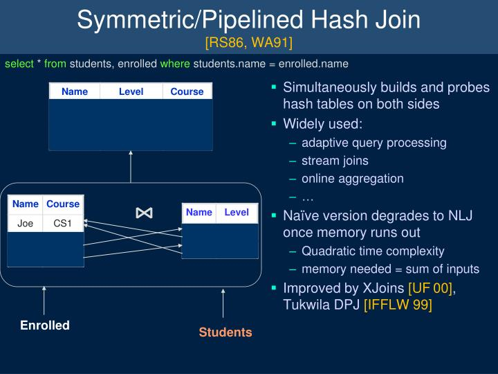 Symmetric/Pipelined Hash Join
