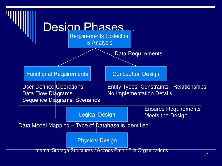 Design Phases…