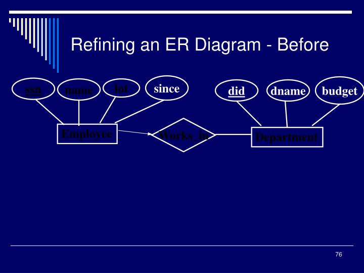 Refining an ER Diagram - Before