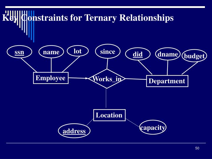 Key Constraints for Ternary Relationships