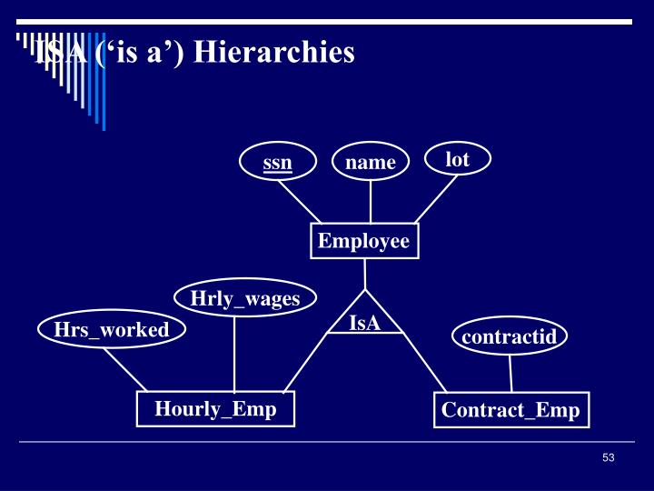 ISA ('is a') Hierarchies