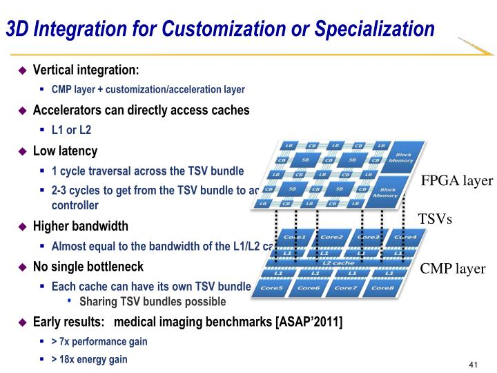 3D Integration for Customization or Specialization