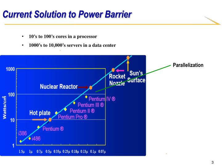 Current solution to power barrier