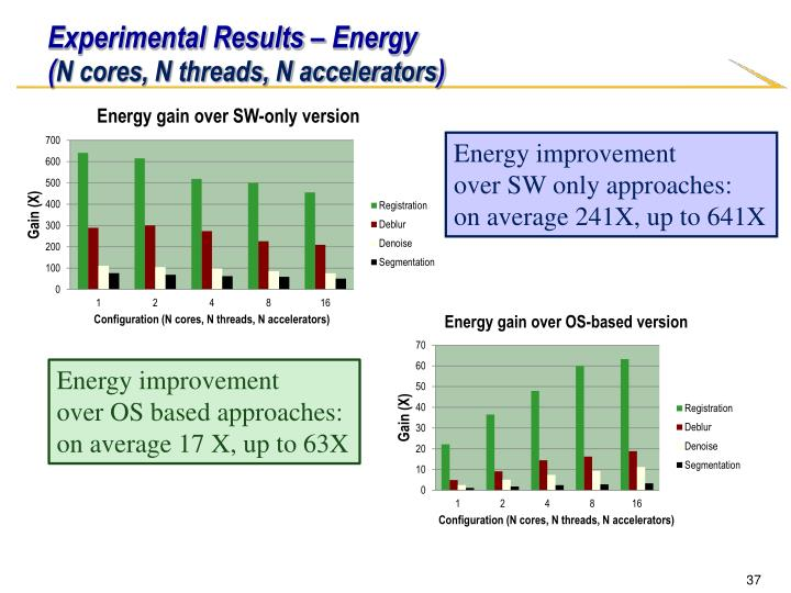 Experimental Results – Energy