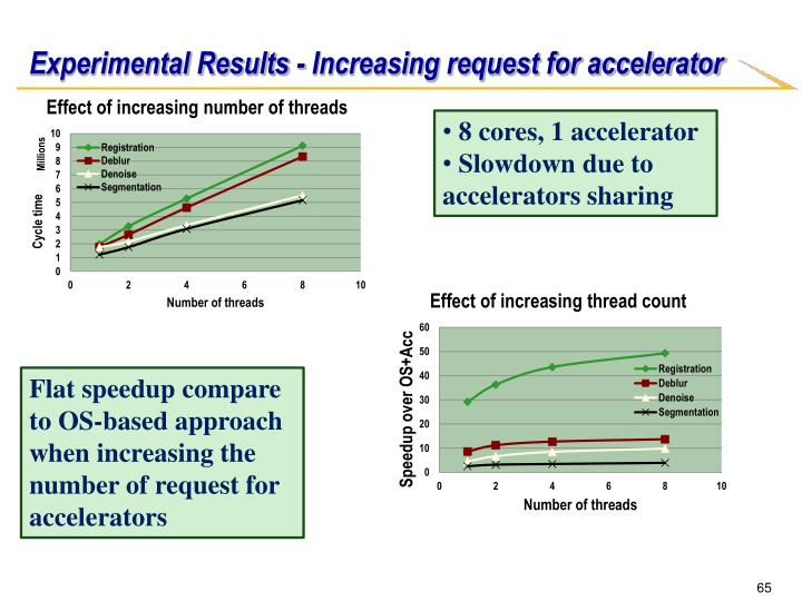 Experimental Results - Increasing request for accelerator